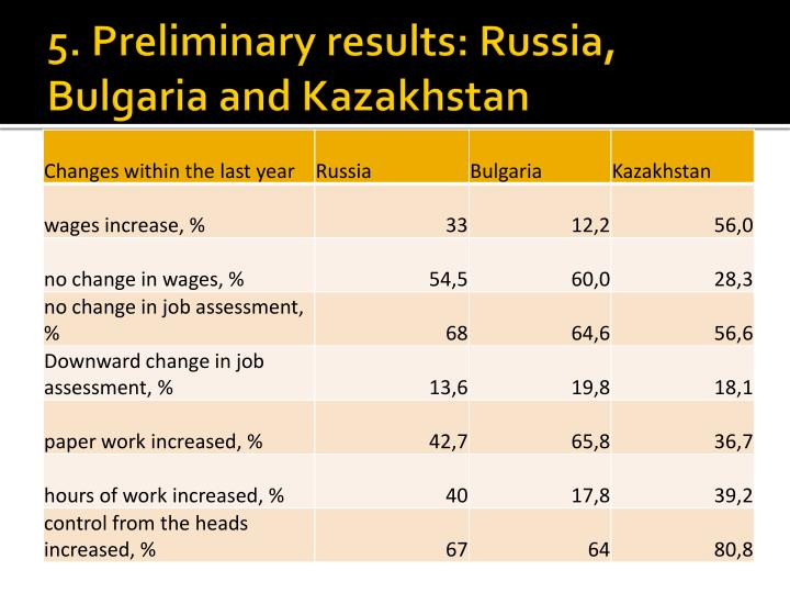 5. Preliminary results: Russia, Bulgaria and Kazakhstan