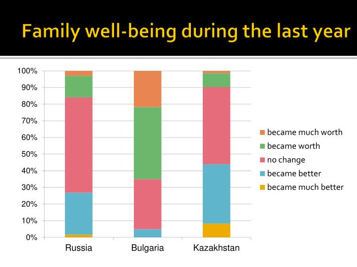Family well-being during the last year