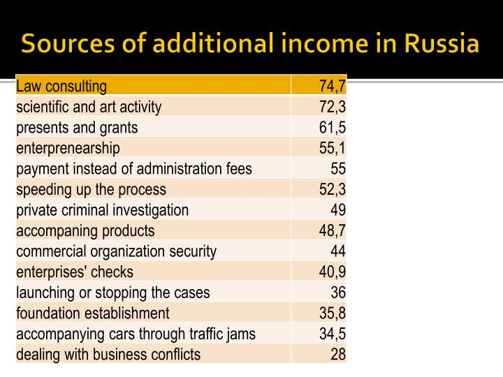 Sources of additional income in Russia
