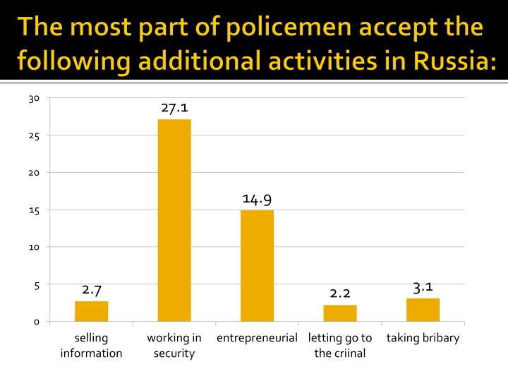 The most part of policemen accept the following additional activities in Russia: