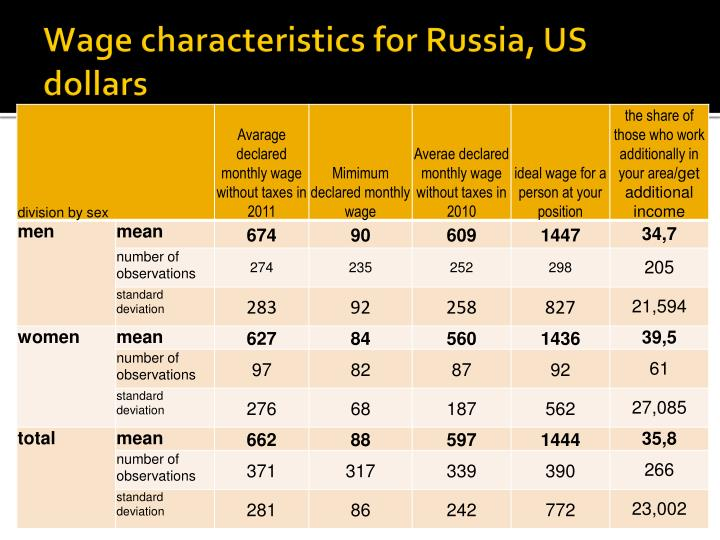 Wage characteristics for Russia, US dollars