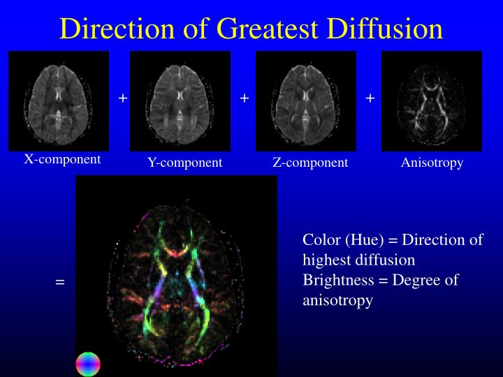 Direction of Greatest Diffusion