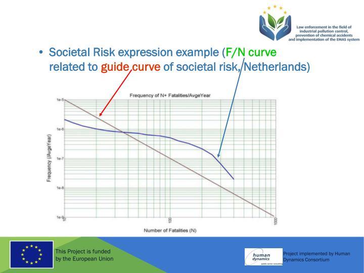 Societal Risk expression example (