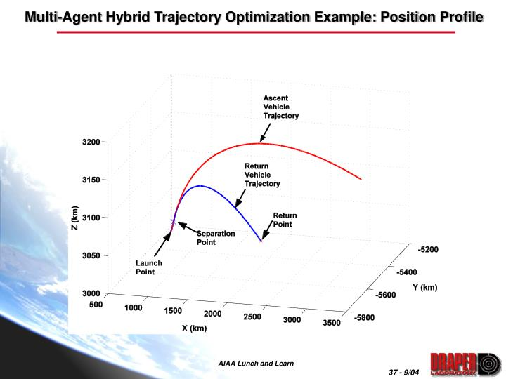 Multi-Agent Hybrid Trajectory Optimization Example: Position Profile