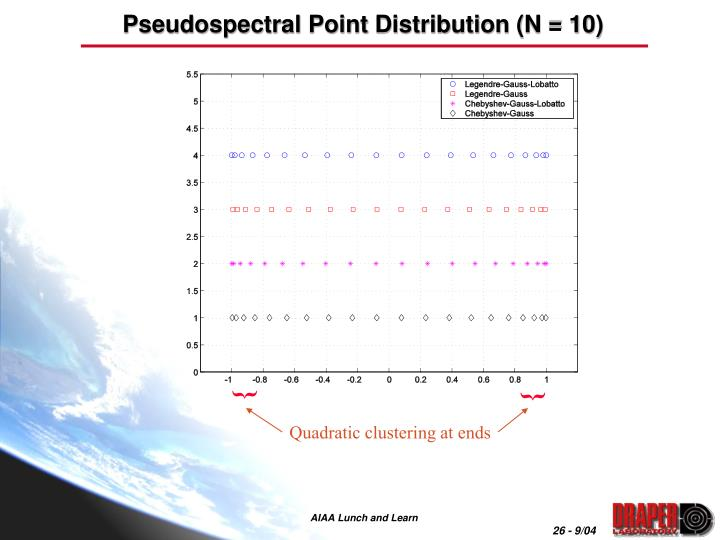 Pseudospectral Point Distribution (N = 10)