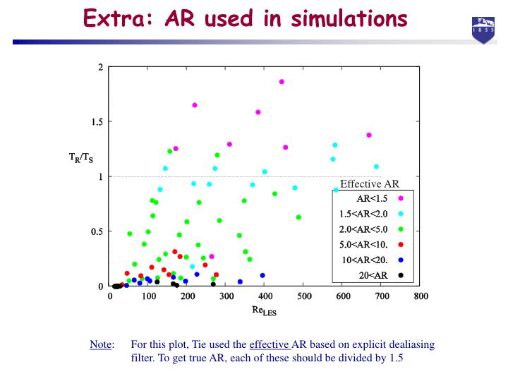 Extra: AR used in simulations
