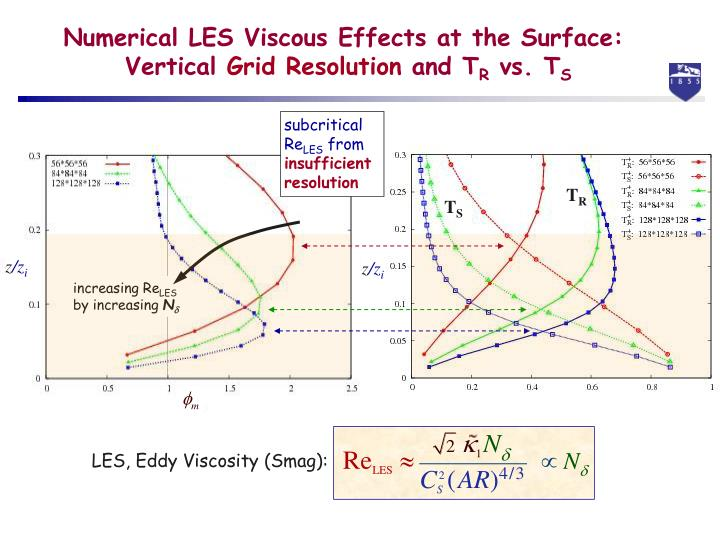 Numerical LES Viscous Effects at the Surface: