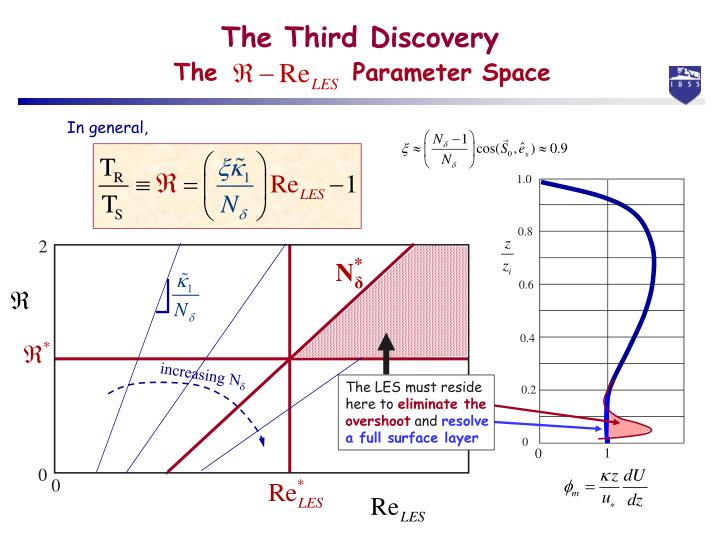 The             Parameter Space