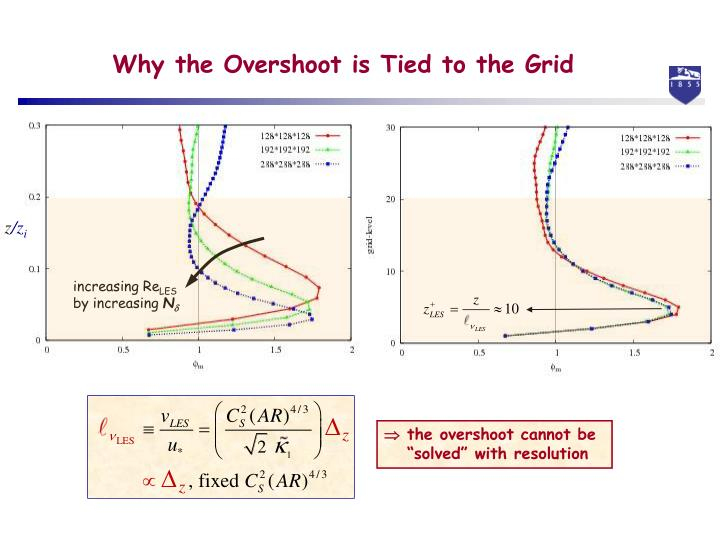 Why the Overshoot is Tied to the Grid