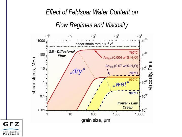 Effect of Feldspar Water Content on
