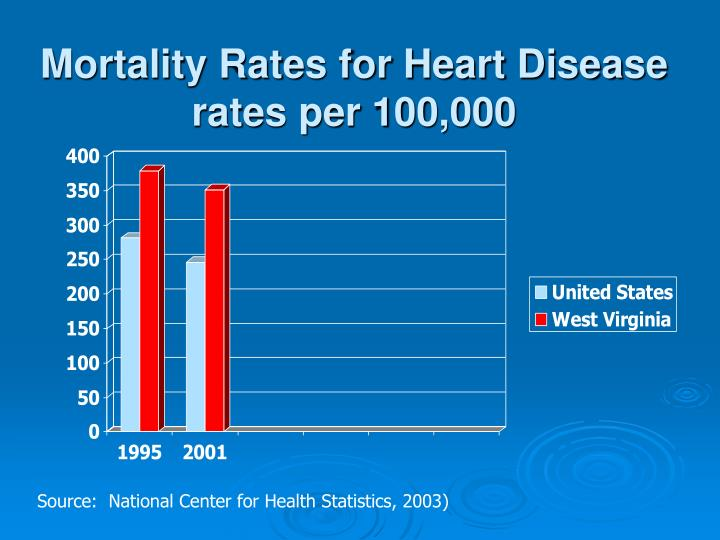 Mortality Rates for Heart Disease