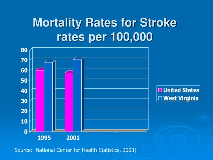 Mortality Rates for Stroke