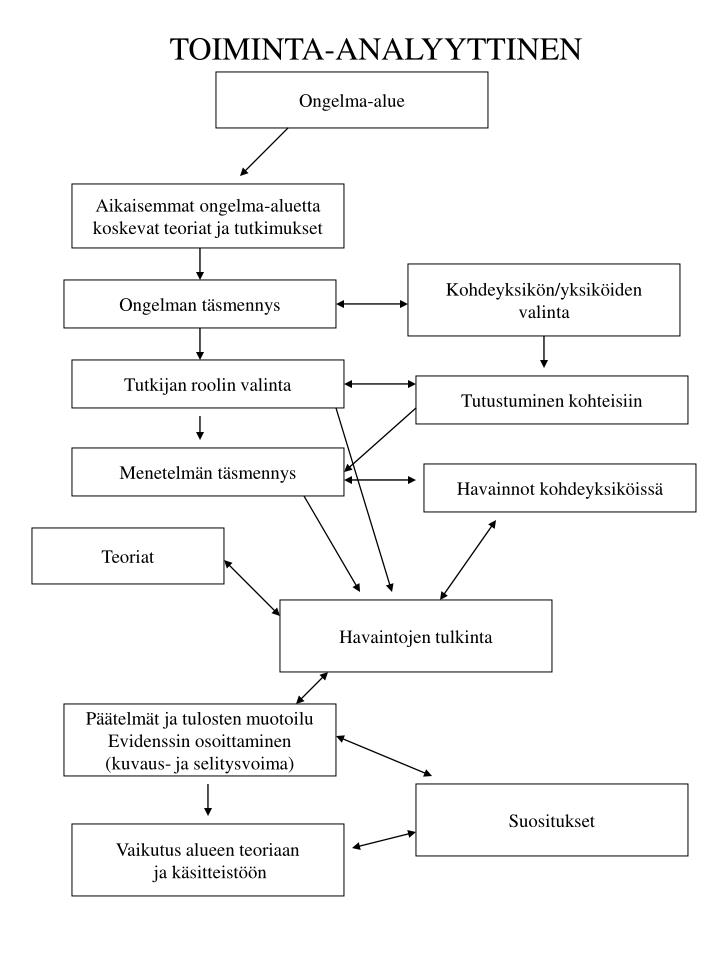TOIMINTA-ANALYYTTINEN