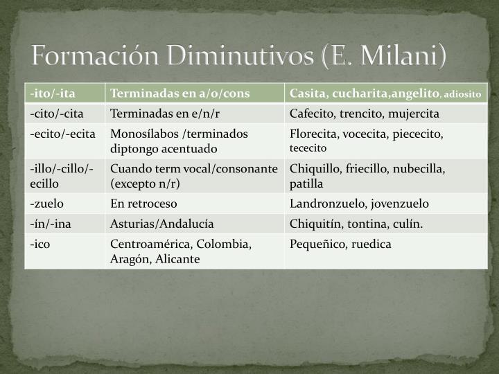 Formación Diminutivos (E.