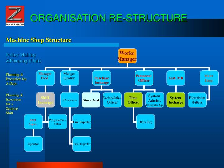 ORGANISATION RE-STRUCTURE