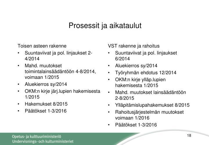 Prosessit ja aikataulut
