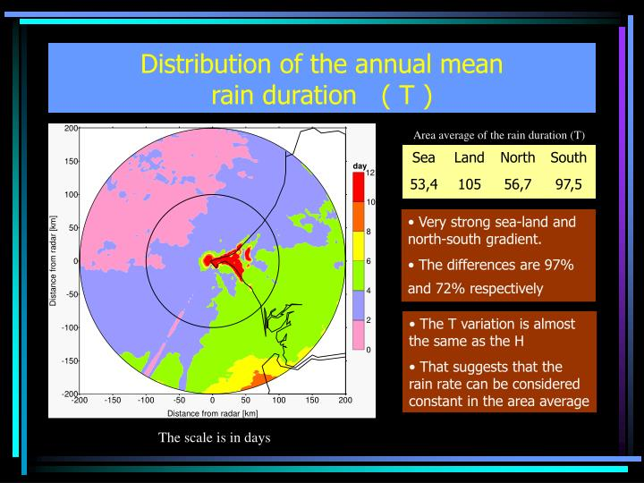 Distribution of the annual mean