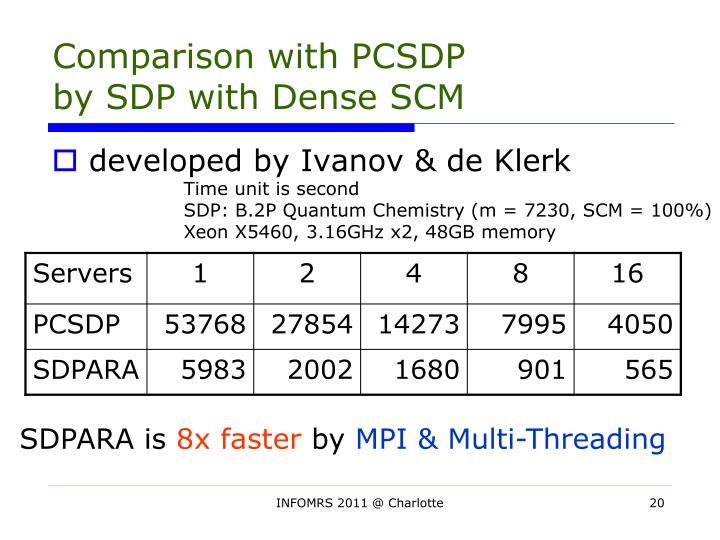 Comparison with PCSDP