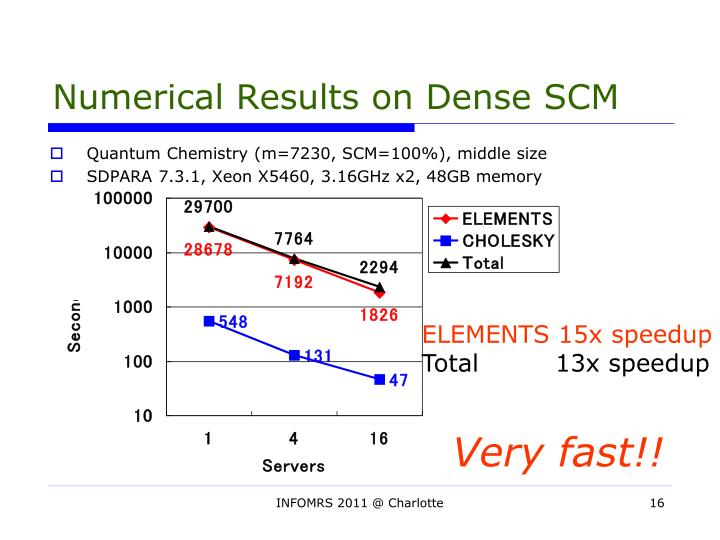 Numerical Results on Dense SCM