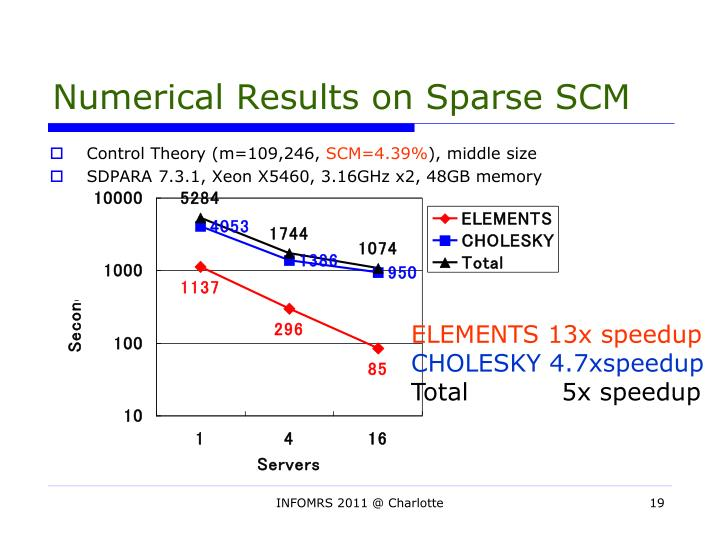 Numerical Results on Sparse SCM