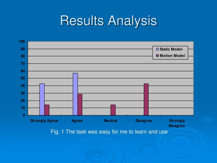 Results Analysis