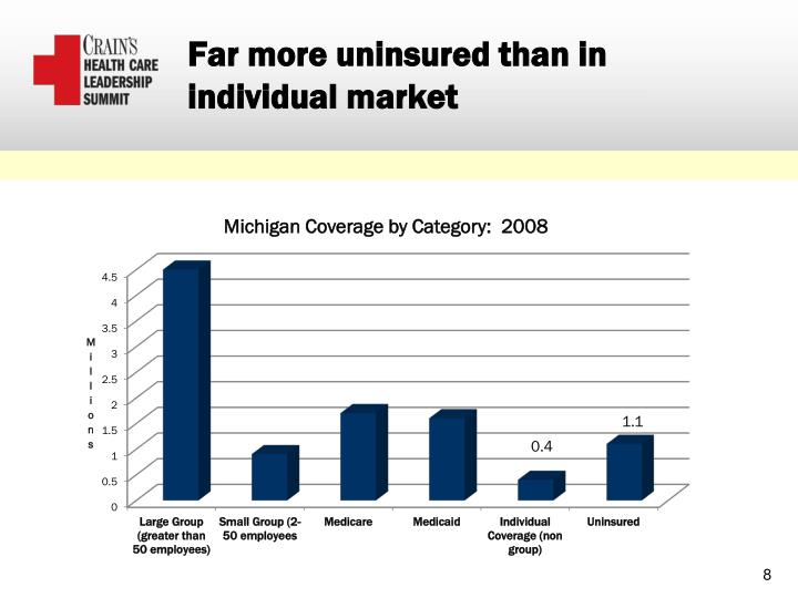 Far more uninsured than in individual market