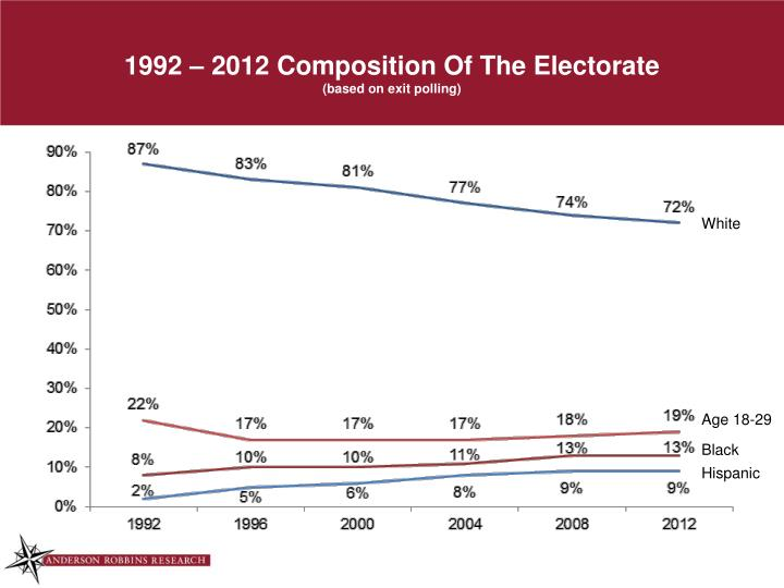 1992 2012 composition of the electorate based on exit polling
