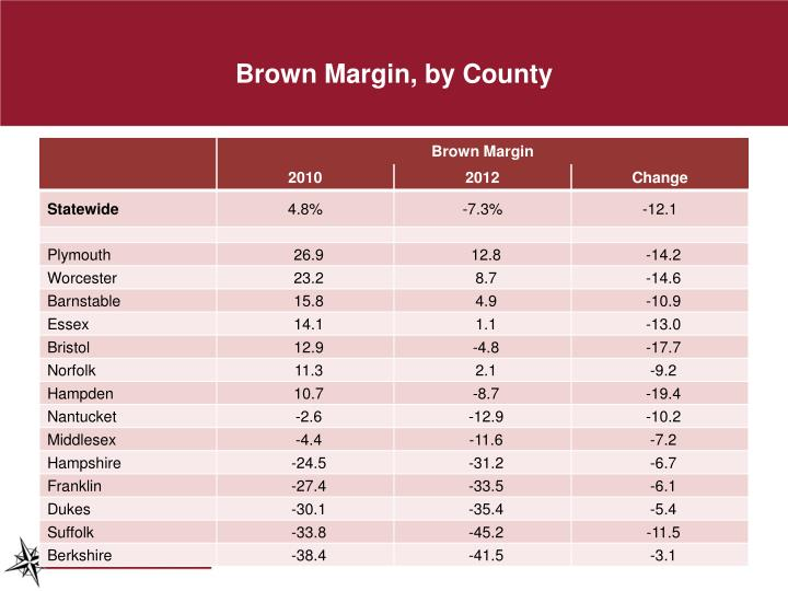 Brown Margin, by County