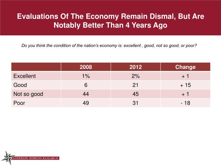 Evaluations Of The Economy Remain Dismal, But Are Notably Better Than 4 Years Ago
