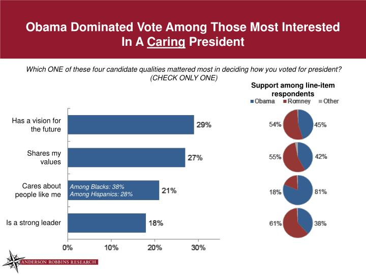 Obama Dominated Vote Among Those Most Interested In A
