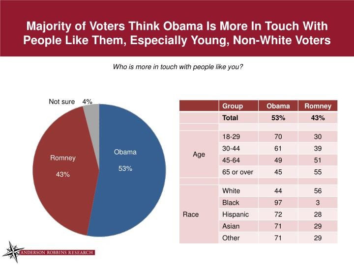 Majority of Voters Think Obama Is More In Touch With People Like Them, Especially Young, Non-White Voters