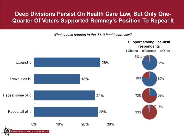 Deep Divisions Persist On Health Care Law, But Only One-Quarter Of Voters Supported Romney's Position To Repeal It