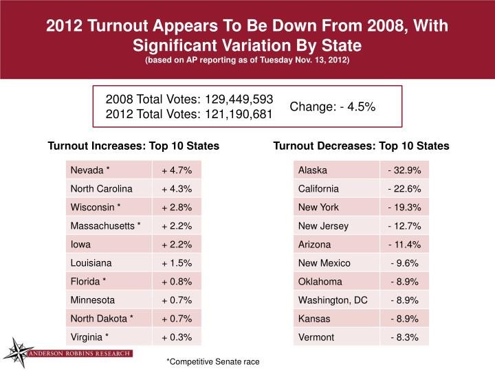 2012 Turnout Appears To Be Down From 2008, With Significant Variation By State