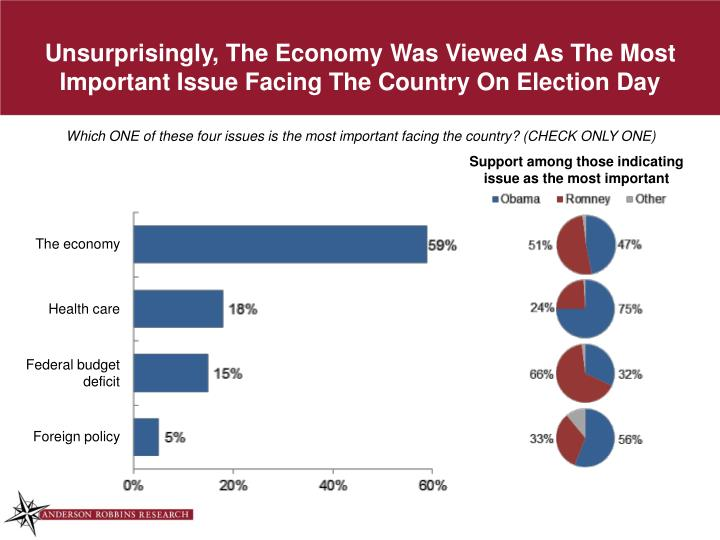 Unsurprisingly, The Economy Was Viewed As The Most Important Issue Facing The Country On Election Day