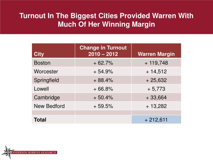 Turnout In The Biggest Cities Provided Warren With Much Of Her Winning Margin