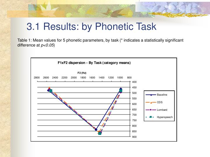 3.1 Results: by Phonetic Task