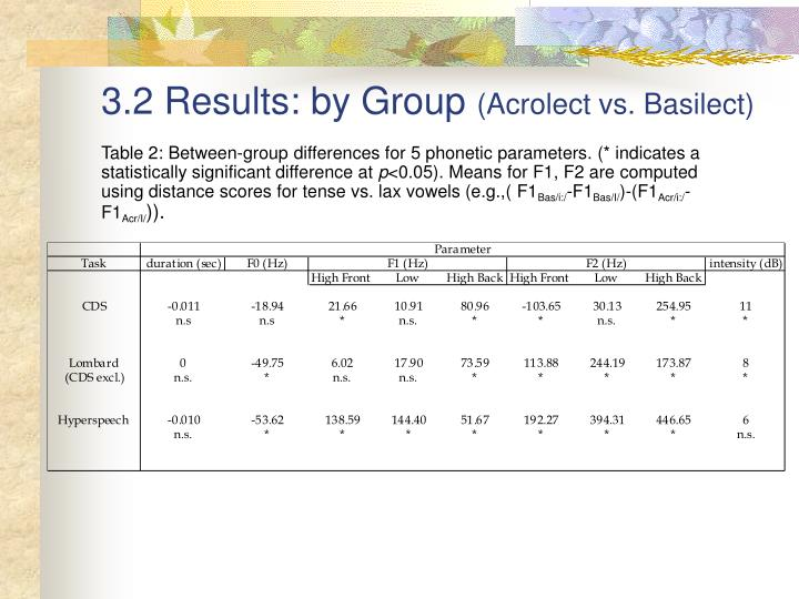 3.2 Results: by Group