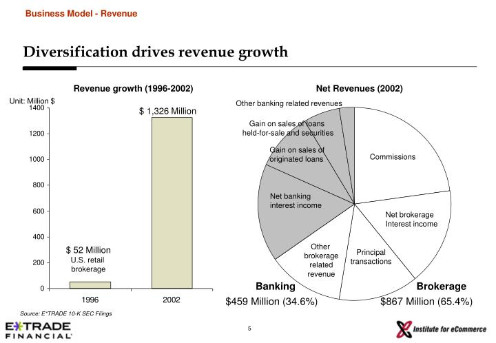 Business Model - Revenue