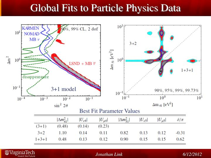Global Fits to Particle Physics Data