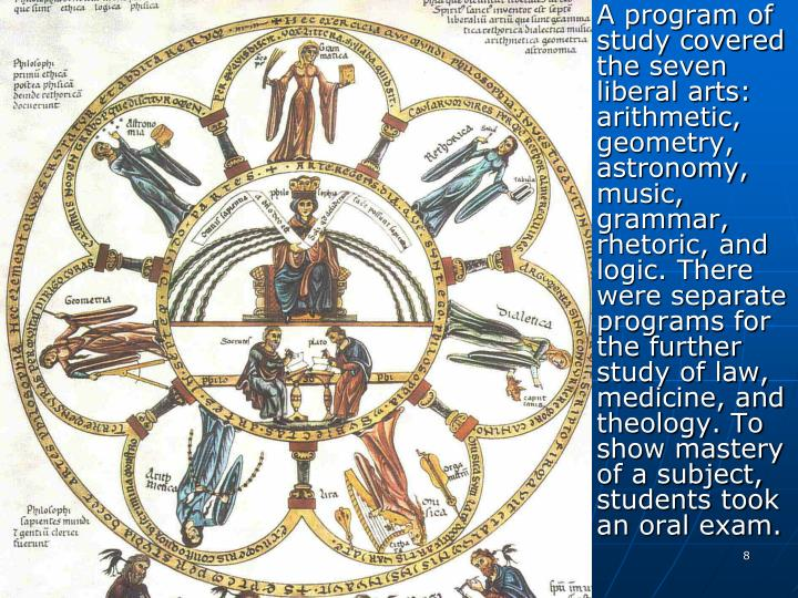 A program of study covered the seven liberal arts: arithmetic, geometry, astronomy, music, grammar, rhetoric, and logic. There were separate programs for the further study of law, medicine, and theology. To show mastery of a subject, students took an oral exam.