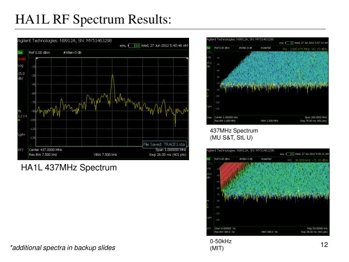 HA1L RF Spectrum Results: