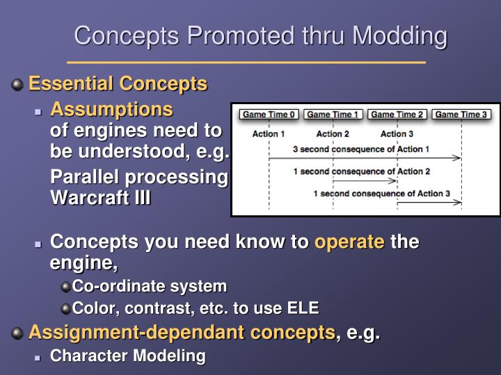 Concepts Promoted thru Modding