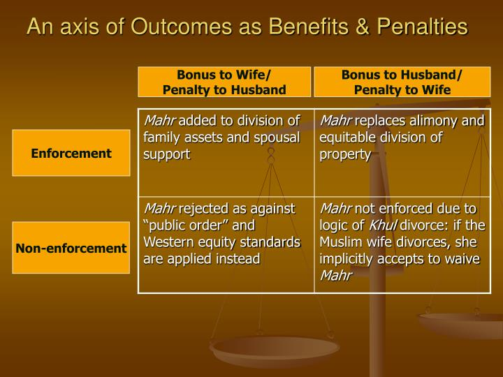 An axis of Outcomes as Benefits & Penalties