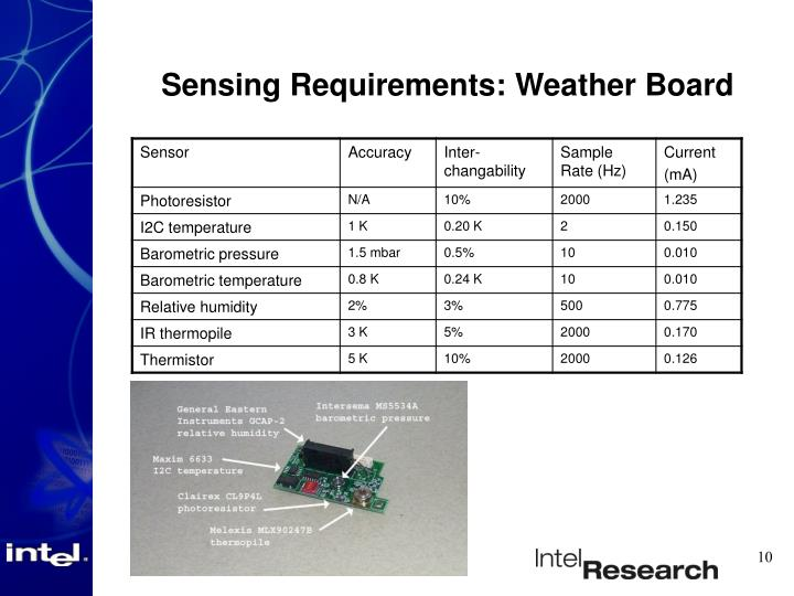 Sensing Requirements: Weather Board
