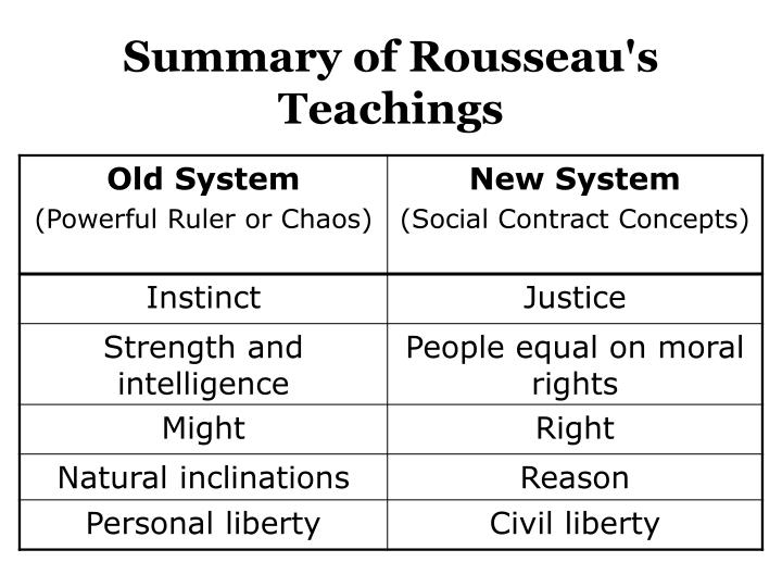 Summary of Rousseau's Teachings