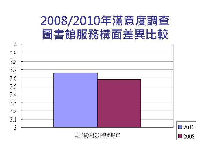 2008/2010