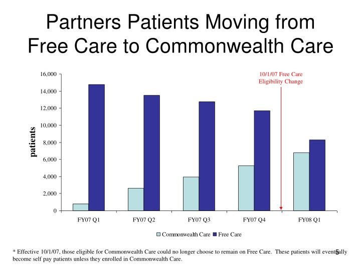 Partners Patients Moving from