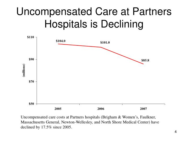 Uncompensated Care at Partners Hospitals is Declining
