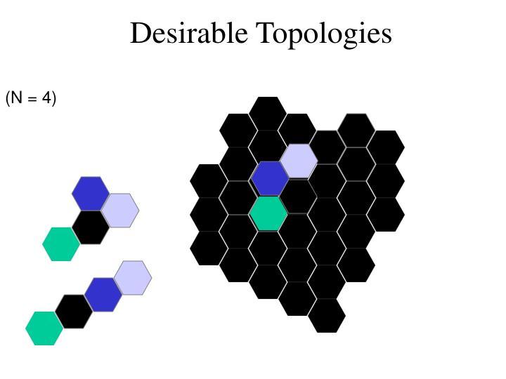 Desirable Topologies