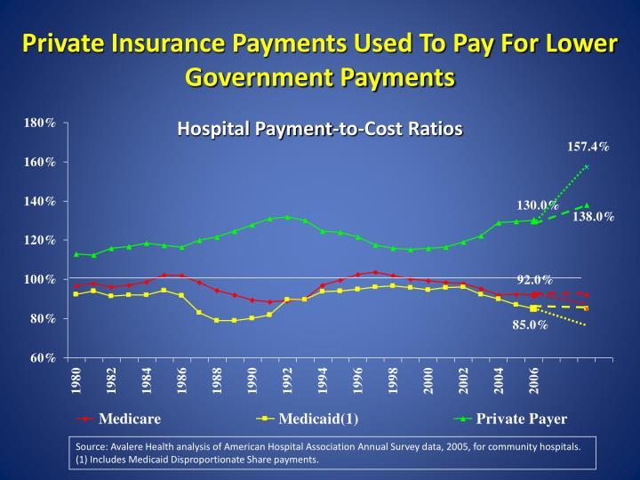 Private Insurance Payments Used To Pay For Lower Government Payments